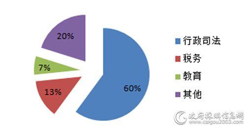 4月细分市场视频会议系统采购规模占比