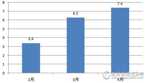 近3月全国<a href=http://dianti.caigou2003.com/ target=_blank class=infotextkey>电梯采购</a>规模对比(单位:亿元)