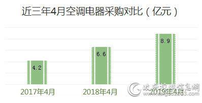 近三年4月<a href=http://kongtiao.caigou2003.com/ target=_blank class=infotextkey>空调采购</a>对比