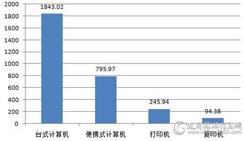 中央国家机关3月批采情况对比(单位:万元)