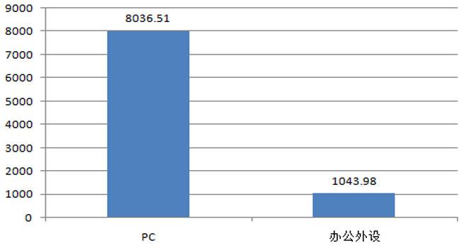 税务总局4月IT类产品批采规模9080万元