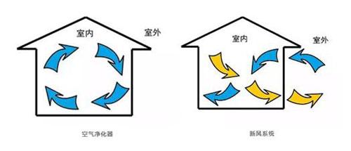 空气净化器和新风系统的运行基本模式