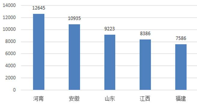 4月河南电梯采购规模12645万重回榜首