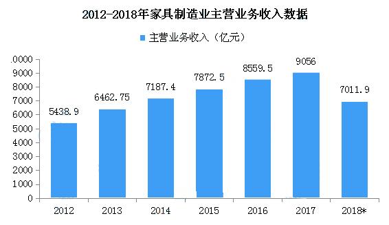 2018年中国家具行业经营情况回顾及2019年市场预测(附图表)