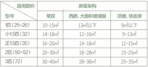 空调匹数与房间面积对照表