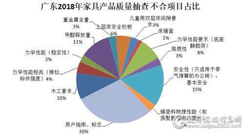 广东2018年家具产品质量抽查不合格项目占比