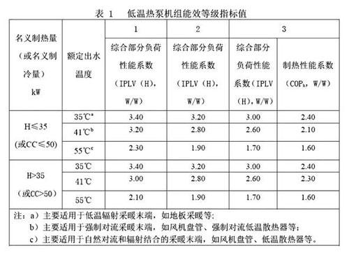 低温热泵机组能效等级指标值
