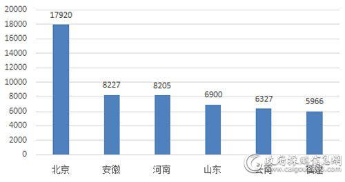 5月主要地区<a href=http://dianti.caigou2003.com/ target=_blank class=infotextkey>电梯采购</a>规模(单位:万元)