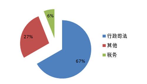 5月细分市场视频会议系统采购规模占比