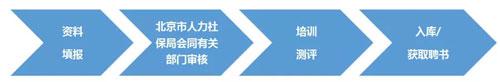 北京市政府采購評審專家選聘流程