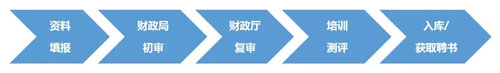湖南省政府采購評審專家選聘流程
