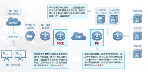 图2 政务外网解决方案整体构架