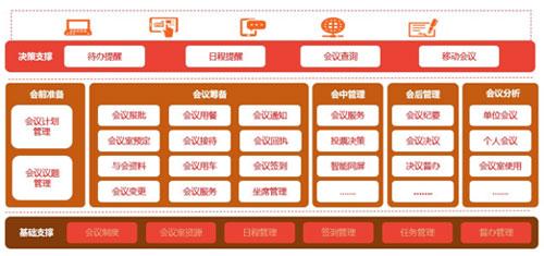 蓝凌政务协同平台