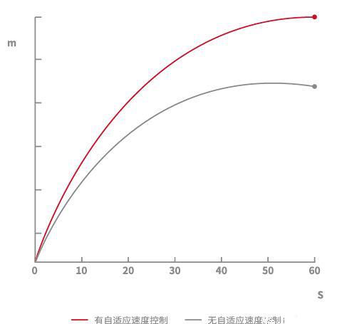 上海富士电梯力推生活电梯,究竟智能在哪?