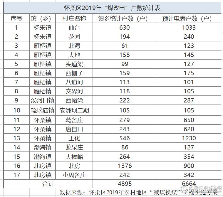 """数据来源:怀柔区2019年农村地区""""减煤换煤""""工程实施方案"""