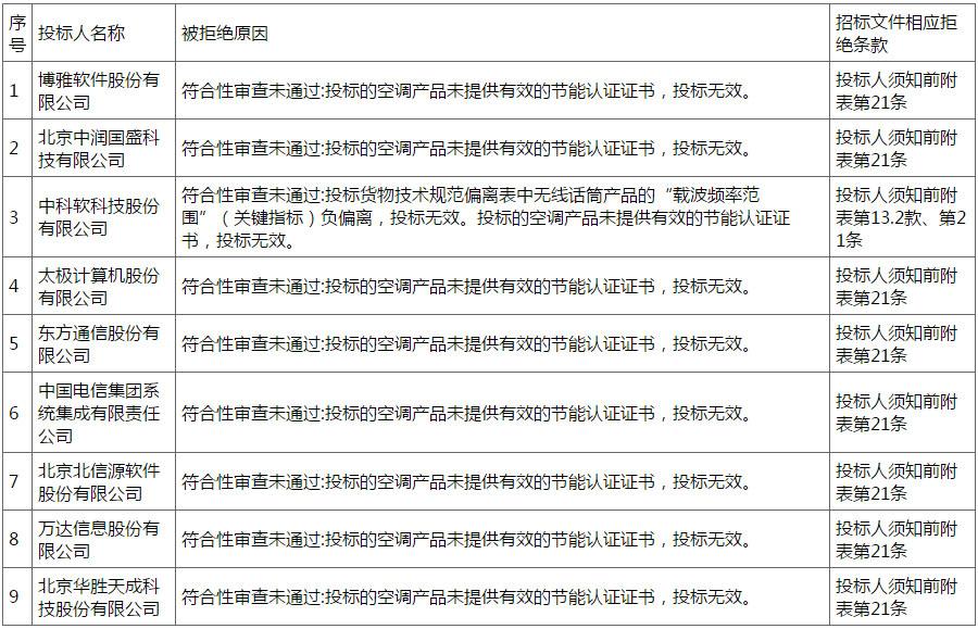 图表来自中央<a href=http://www.caigou2003.com target=_blank class=infotextkey><a href=http://www.caigou2003.com/ target=_blank class=infotextkey>政府采购</a>网</a>
