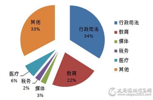 上半年细分市场<a href=http://it.caigou2003.com/fuwuqi/ target=_blank class=infotextkey>服务器</a>采购规模占比