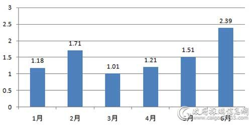 上半年各月服务器采购规模对比(单位:亿元)