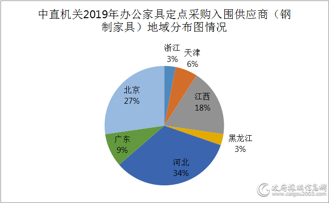 中直机关2019年办公家具定点采购入围供应商分布