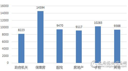 6月各细分市场电梯采购情况(单位:万元)