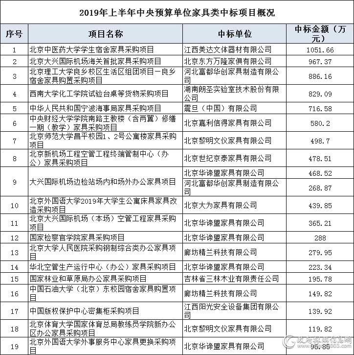 """上半年中央预算单位家具采购9043万元 13家企业""""分羹"""""""