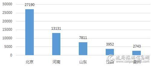 上半年主要地区旧楼加装电梯采购规模(单位:万元)
