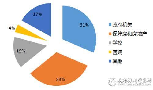 上半年旧楼加装电梯细分市场占比(单位:亿元)