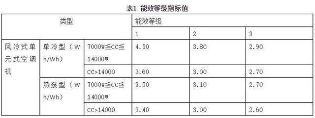 单元式空调新能效标准将于明年5月1日实施