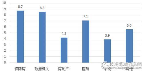 上半年各细分市场电梯采购规模(单位:亿元)