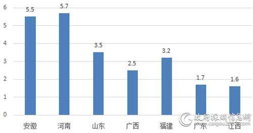上半年主要地区电梯采购规模对比(单位:亿元)