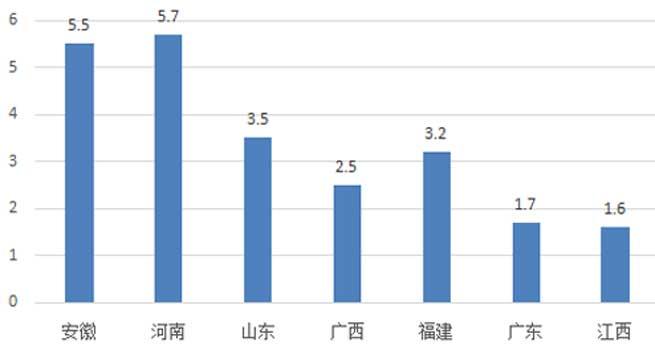 上半年河南电梯采购规模5.7亿