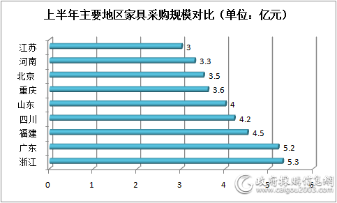 上半年主要地区家具采购规模对比