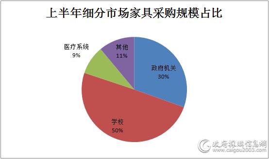 上半年细分市场家具采购规模占比.png