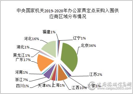 中央国家机关2019-2020年办公家具定点采购入围供应商区域分布情况