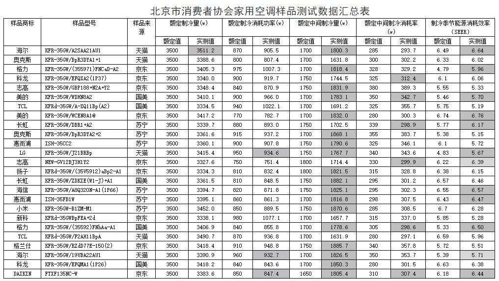 北京市消费者协会家用空调比较试验结果