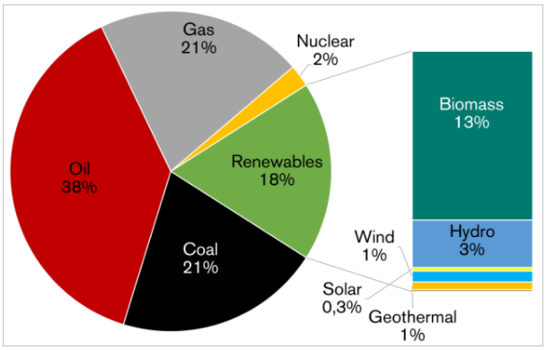 全球能源结构占比情况