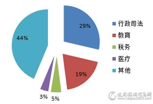 7月各细分市场<a href=http://it.caigou2003.com/fuwuqi/ target=_blank class=infotextkey>服务器</a>采购规模占比