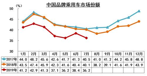 中国品牌乘用车市场份额500.jpg