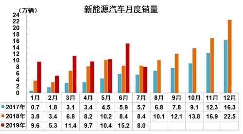<a href=http://qiche.caigou2003.com/xinnengyuanqiche/ target=_blank class=infotextkey><a href=http://qiche.caigou2003.com/xinnengyuanqiche/ target=_blank class=infotextkey>新能源汽车</a></a>月度销量500.jpg