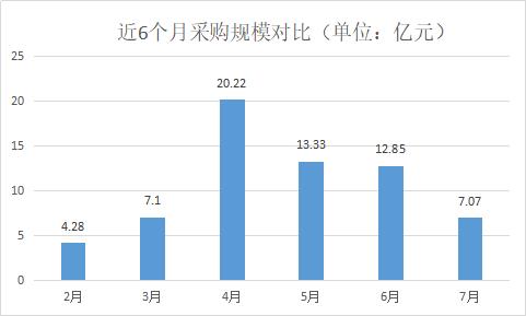 近6个月采购规模对比.jpg