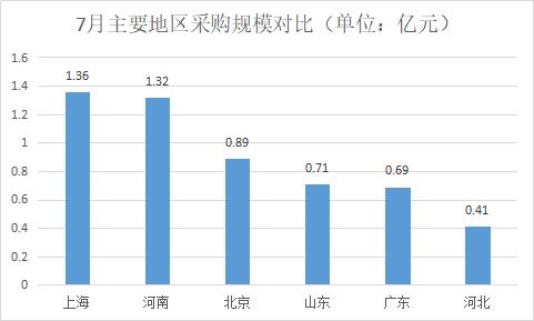7月主要地区采购规模对比 (2).jpg