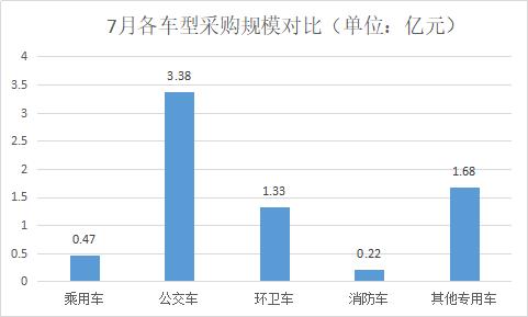 7月各车型采购规模对比.jpg