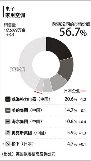 日媒盘点:中国空调企业包揽全球销量前4,份额超50%