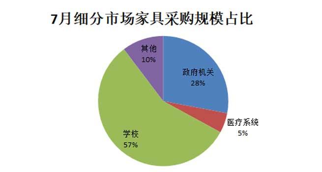 7月 学校家具采购额同比环比双增长