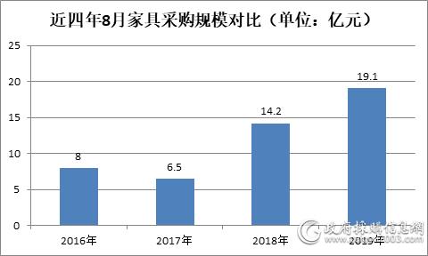 8月 全国家具采购额19.1亿,同比增长35%