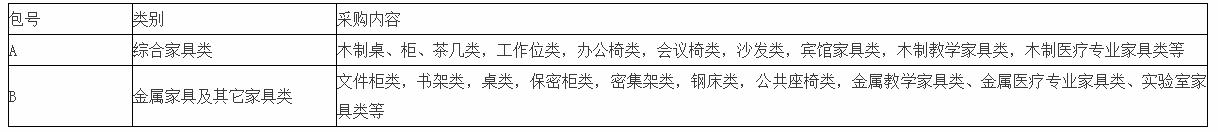 关于做好2019—2020年度市本级家具项目预选采购的通知