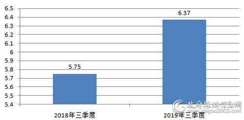 近两年全国<a href=http://it.caigou2003.com/fuwuqi/ target=_blank class=infotextkey>服务器</a>采购规模对比(单位:亿元)