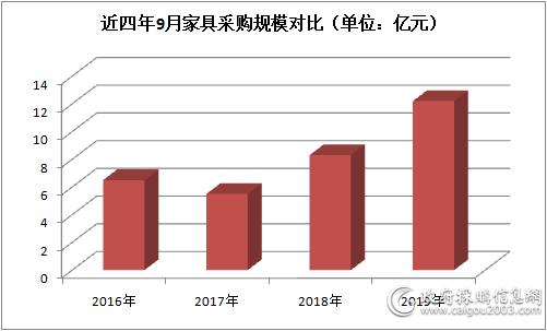 9月家具采購額12.2億,同比增長近五成
