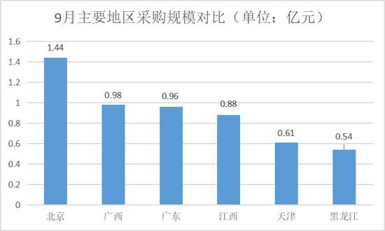 9月主要地区采购规模对比-550.jpg