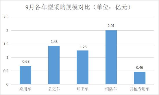 9月各车型采购规模对比-550.jpg